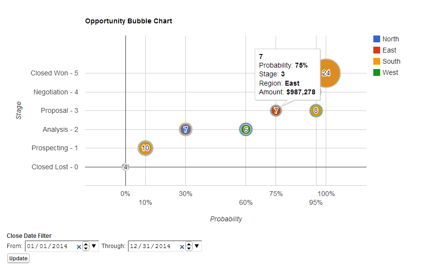 Using the analytics api in apex to create a google bubble chart a different kind of bubble chart ccuart Gallery